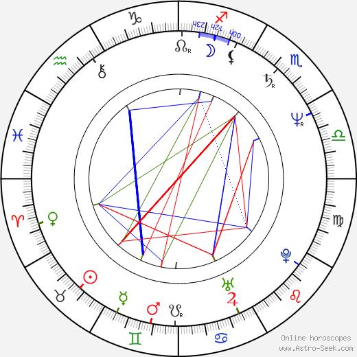 Vlastimil Vondruška birth chart, Vlastimil Vondruška astro natal horoscope, astrology