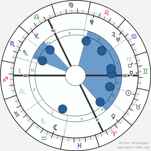 Wilhelm Molterer wikipedia, horoscope, astrology, instagram