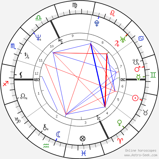 Wilhelm Molterer tema natale, oroscopo, Wilhelm Molterer oroscopi gratuiti, astrologia