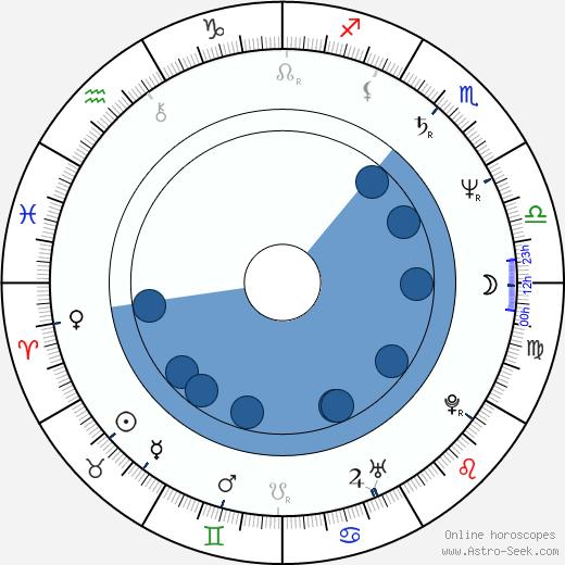 Wong Jing wikipedia, horoscope, astrology, instagram