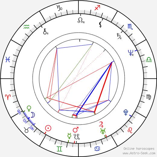 Zbigniew Preisner astro natal birth chart, Zbigniew Preisner horoscope, astrology