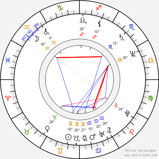 Andrew Stevens birth chart, biography, wikipedia 2019, 2020