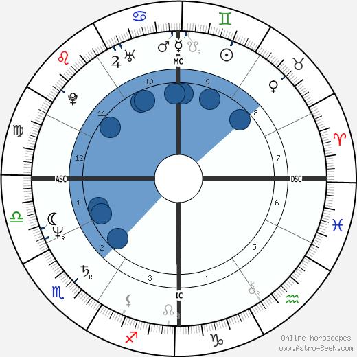 Chiyonofuji wikipedia, horoscope, astrology, instagram