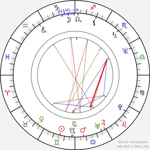 Dorota Kaminska astro natal birth chart, Dorota Kaminska horoscope, astrology