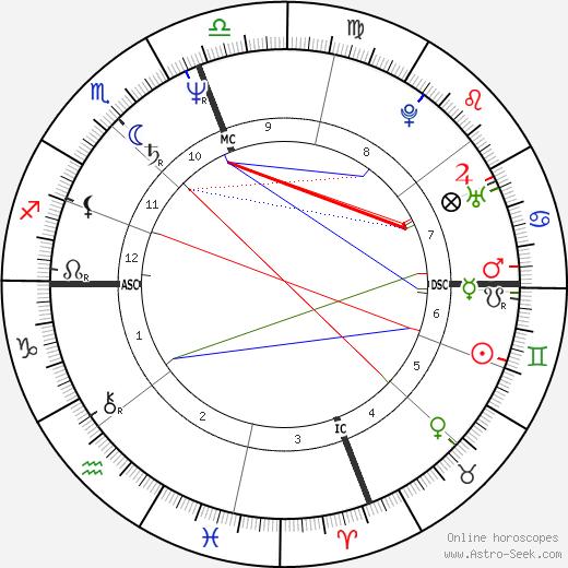 Gary Grimes день рождения гороскоп, Gary Grimes Натальная карта онлайн