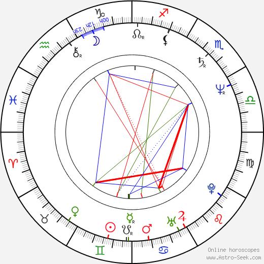 Гриффин Данн Griffin Dunne день рождения гороскоп, Griffin Dunne Натальная карта онлайн