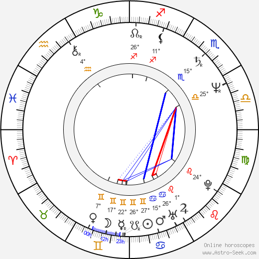 Helena Friedrichová birth chart, biography, wikipedia 2019, 2020