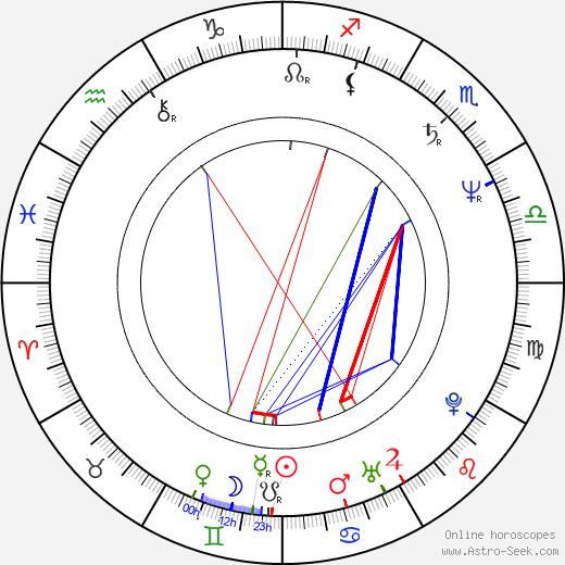 Helena Friedrichová astro natal birth chart, Helena Friedrichová horoscope, astrology