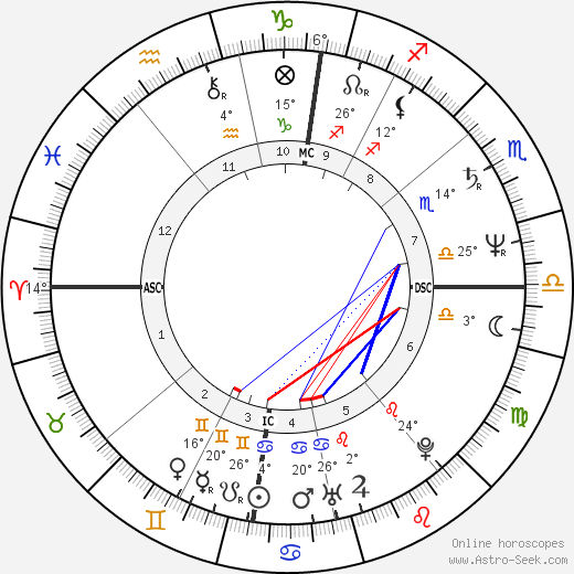 Isabelle Adjani birth chart, biography, wikipedia 2019, 2020
