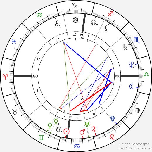 Isabelle Adjani astro natal birth chart, Isabelle Adjani horoscope, astrology