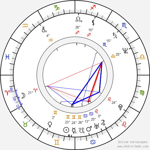 J. V. Martin birth chart, biography, wikipedia 2019, 2020