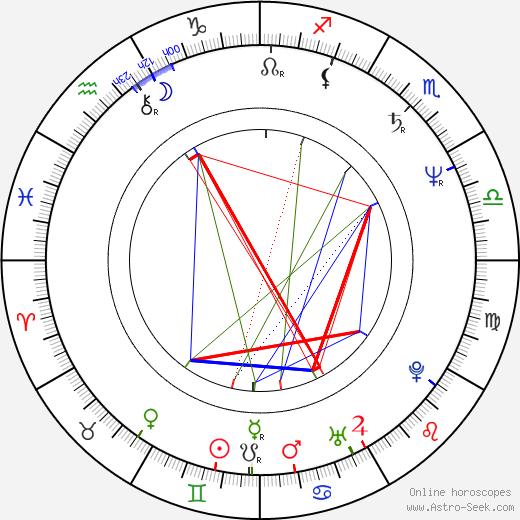 Jan Hrušínský astro natal birth chart, Jan Hrušínský horoscope, astrology