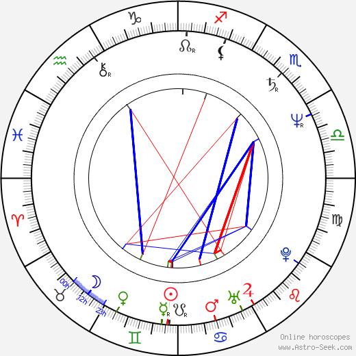 Jeff Imada birth chart, Jeff Imada astro natal horoscope, astrology