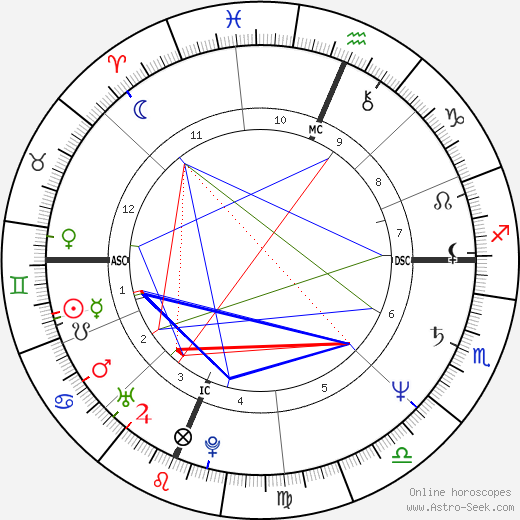 Julie Hagerty astro natal birth chart, Julie Hagerty horoscope, astrology