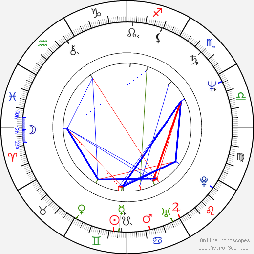 Kiron Kher birth chart, Kiron Kher astro natal horoscope, astrology