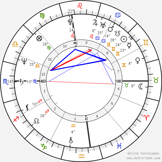 Laurie Metcalf birth chart, biography, wikipedia 2019, 2020