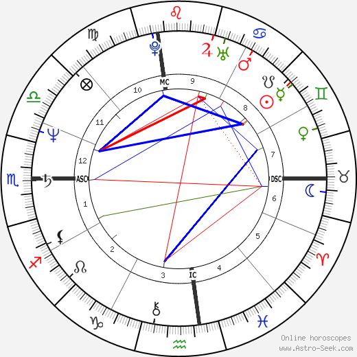 Laurie Metcalf astro natal birth chart, Laurie Metcalf horoscope, astrology