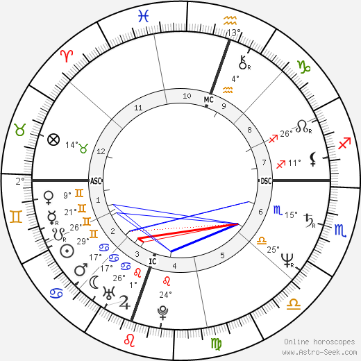Leigh McCloskey birth chart, biography, wikipedia 2017, 2018