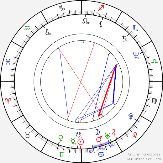 Michael Kühnen birth chart, Michael Kühnen astro natal horoscope, astrology