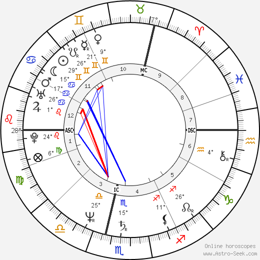 Michel Platini birth chart, biography, wikipedia 2018, 2019