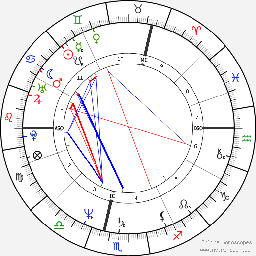 Michel Platini astro natal birth chart, Michel Platini horoscope, astrology