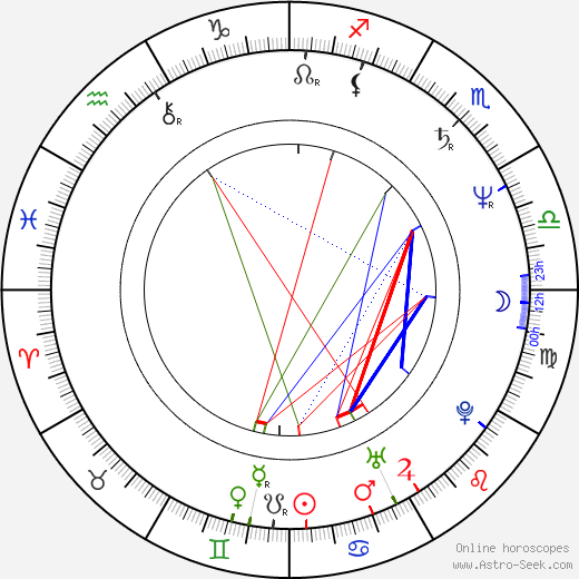 Mick Jones birth chart, Mick Jones astro natal horoscope, astrology