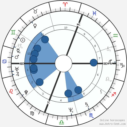 Paige Hackel wikipedia, horoscope, astrology, instagram
