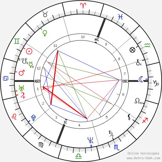 Paige Hackel birth chart, Paige Hackel astro natal horoscope, astrology