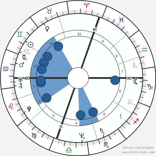 Patricia Gilmore wikipedia, horoscope, astrology, instagram