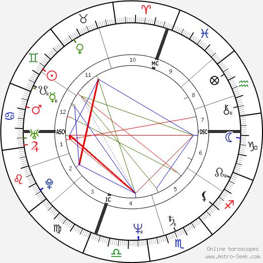 Patricia Gilmore tema natale, oroscopo, Patricia Gilmore oroscopi gratuiti, astrologia