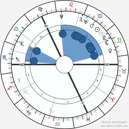 Paul Cola wikipedia, horoscope, astrology, instagram