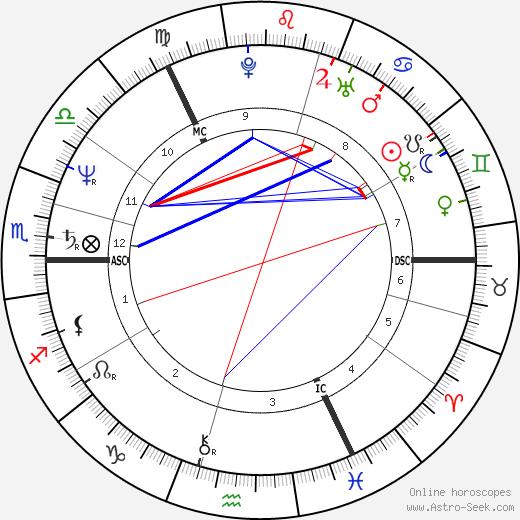 Paul Cola tema natale, oroscopo, Paul Cola oroscopi gratuiti, astrologia
