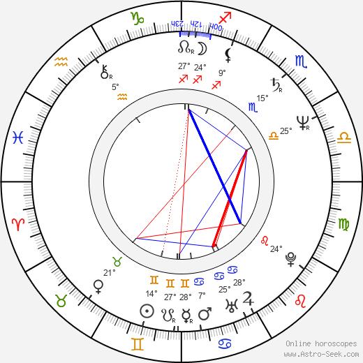 Pier Antonio Panzeri birth chart, biography, wikipedia 2020, 2021