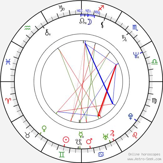 Pier Antonio Panzeri birth chart, Pier Antonio Panzeri astro natal horoscope, astrology