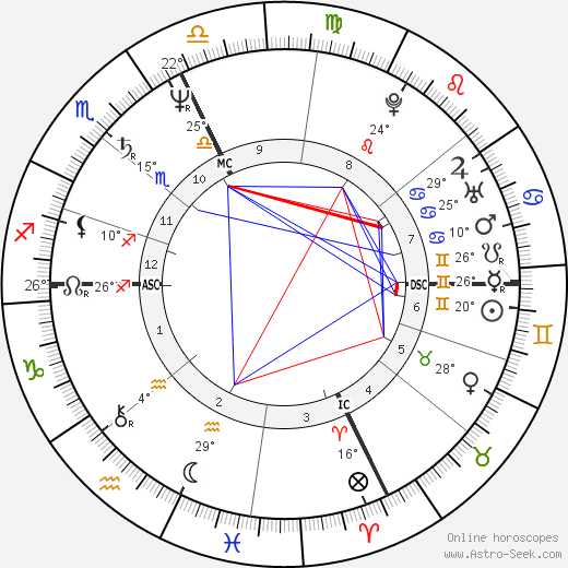 Pierre Blaise birth chart, biography, wikipedia 2019, 2020