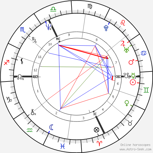 Pierre Blaise birth chart, Pierre Blaise astro natal horoscope, astrology