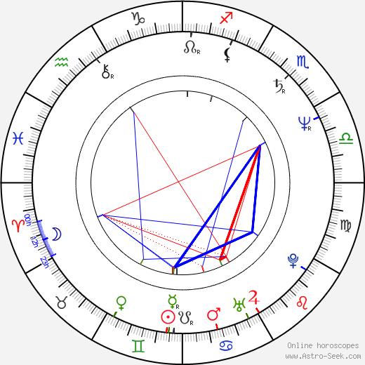 Polly Draper birth chart, Polly Draper astro natal horoscope, astrology