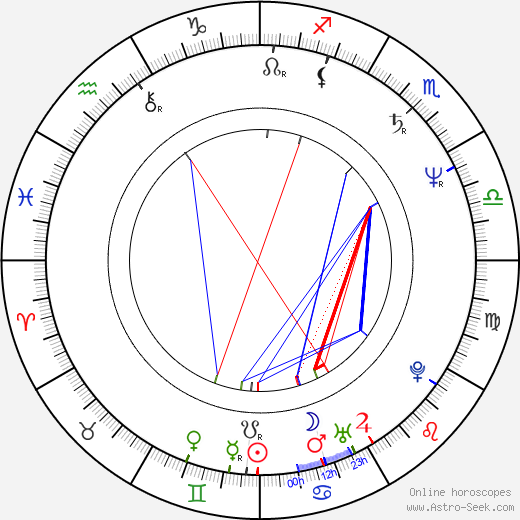 Rachel McLish astro natal birth chart, Rachel McLish horoscope, astrology