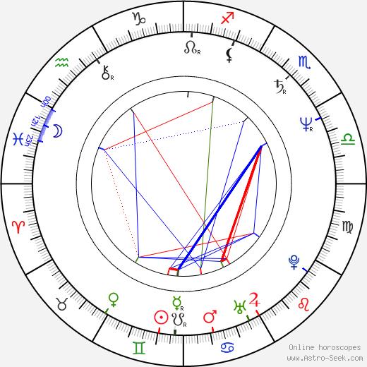 Renan Demirkan astro natal birth chart, Renan Demirkan horoscope, astrology