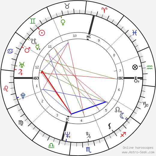Sandra Bernhard birth chart, Sandra Bernhard astro natal horoscope, astrology