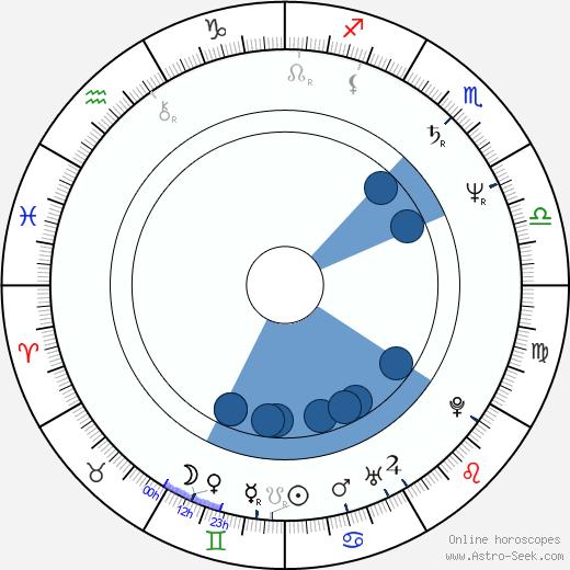 Sandra Elaine Allen wikipedia, horoscope, astrology, instagram
