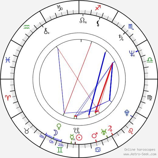 Sandra Elaine Allen день рождения гороскоп, Sandra Elaine Allen Натальная карта онлайн