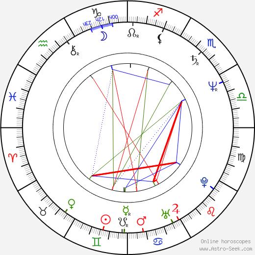 Shûsuke Kaneko tema natale, oroscopo, Shûsuke Kaneko oroscopi gratuiti, astrologia