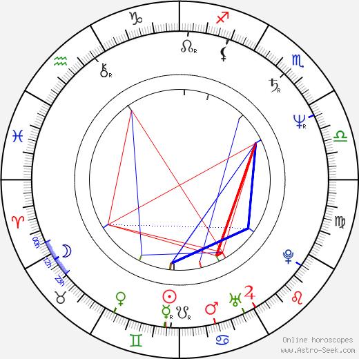 Simon Bailey tema natale, oroscopo, Simon Bailey oroscopi gratuiti, astrologia