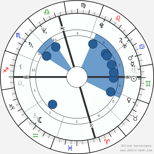 Teddy Eccles wikipedia, horoscope, astrology, instagram
