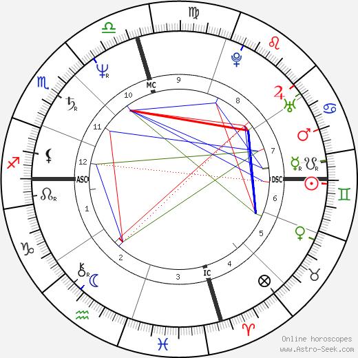Teddy Eccles день рождения гороскоп, Teddy Eccles Натальная карта онлайн