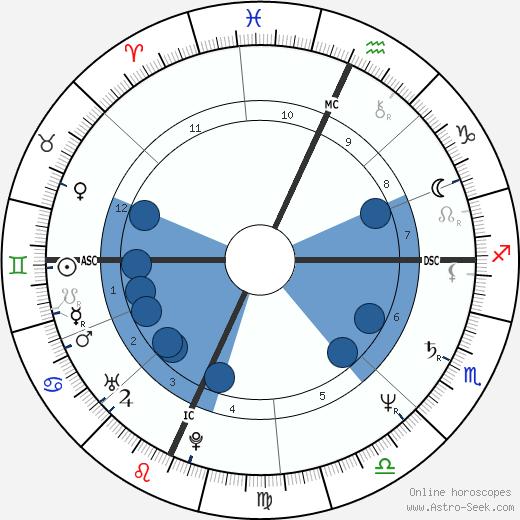 Timothy Richmond wikipedia, horoscope, astrology, instagram
