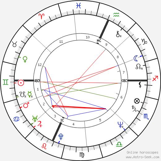 Timothy Richmond tema natale, oroscopo, Timothy Richmond oroscopi gratuiti, astrologia