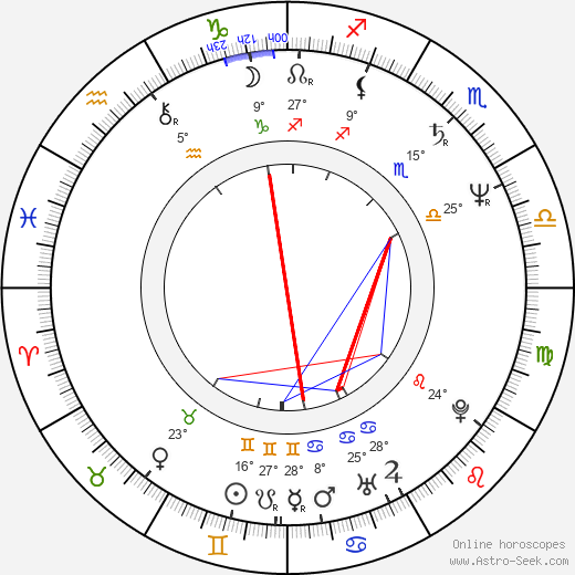 William Forsythe birth chart, biography, wikipedia 2019, 2020