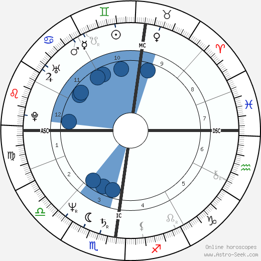 Yves Godard wikipedia, horoscope, astrology, instagram